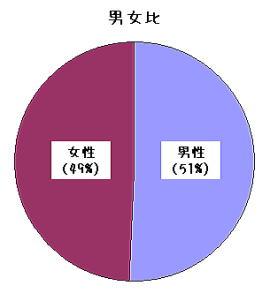 男女比:豊田市のTen整体院
